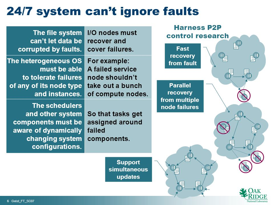 6 Geist_FT_SC07 Harness P2P control research The file system cant let data be corrupted by faults. I/O nodes must recover and cover failures. The hete