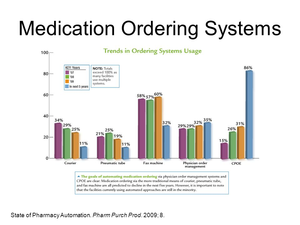 Medication Ordering Systems State of Pharmacy Automation. Pharm Purch Prod. 2009; 8.