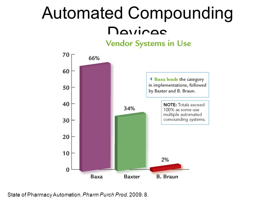 Automated Compounding Devices State of Pharmacy Automation. Pharm Purch Prod. 2009; 8.