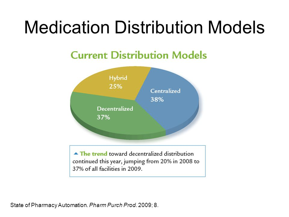 Medication Distribution Models State of Pharmacy Automation. Pharm Purch Prod. 2009; 8.