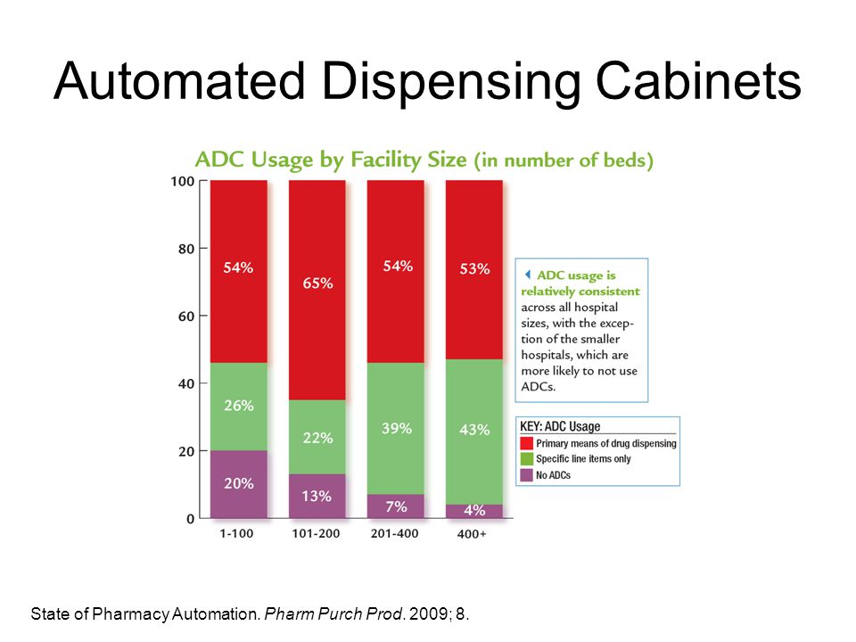 Automated Dispensing Cabinets State of Pharmacy Automation. Pharm Purch Prod. 2009; 8.