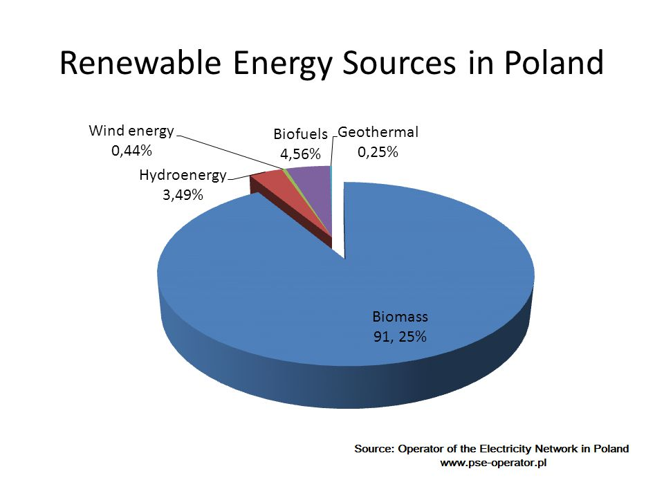 Renewable Energy Sources in Poland