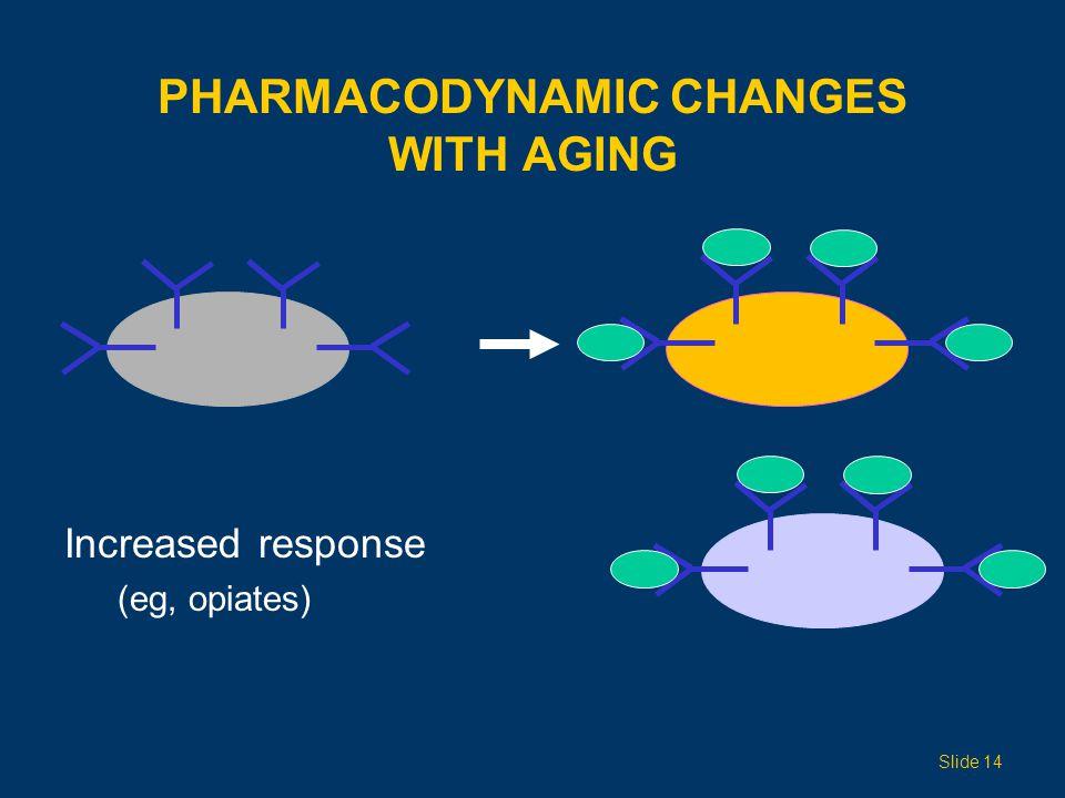 PHARMACODYNAMIC CHANGES WITH AGING Increased response (eg, opiates) Slide 14