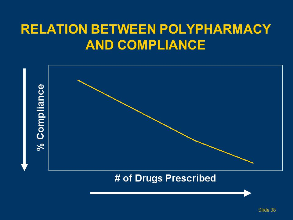 RELATION BETWEEN POLYPHARMACY AND COMPLIANCE Slide 38