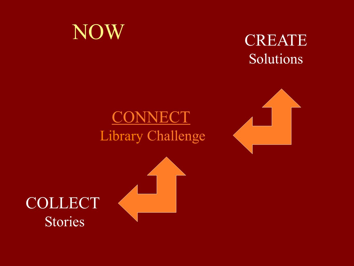 NOW COLLECT Stories CONNECT Library Challenge CREATE Solutions