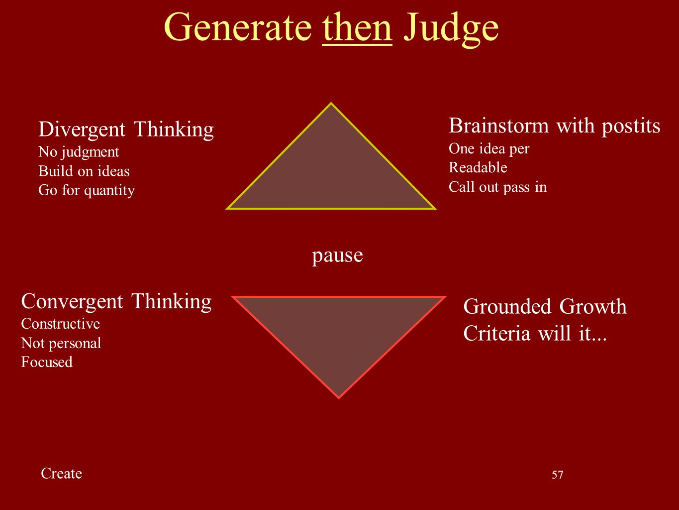57 Generate then Judge Divergent Thinking No judgment Build on ideas Go for quantity Brainstorm with postits One idea per Readable Call out pass in Co