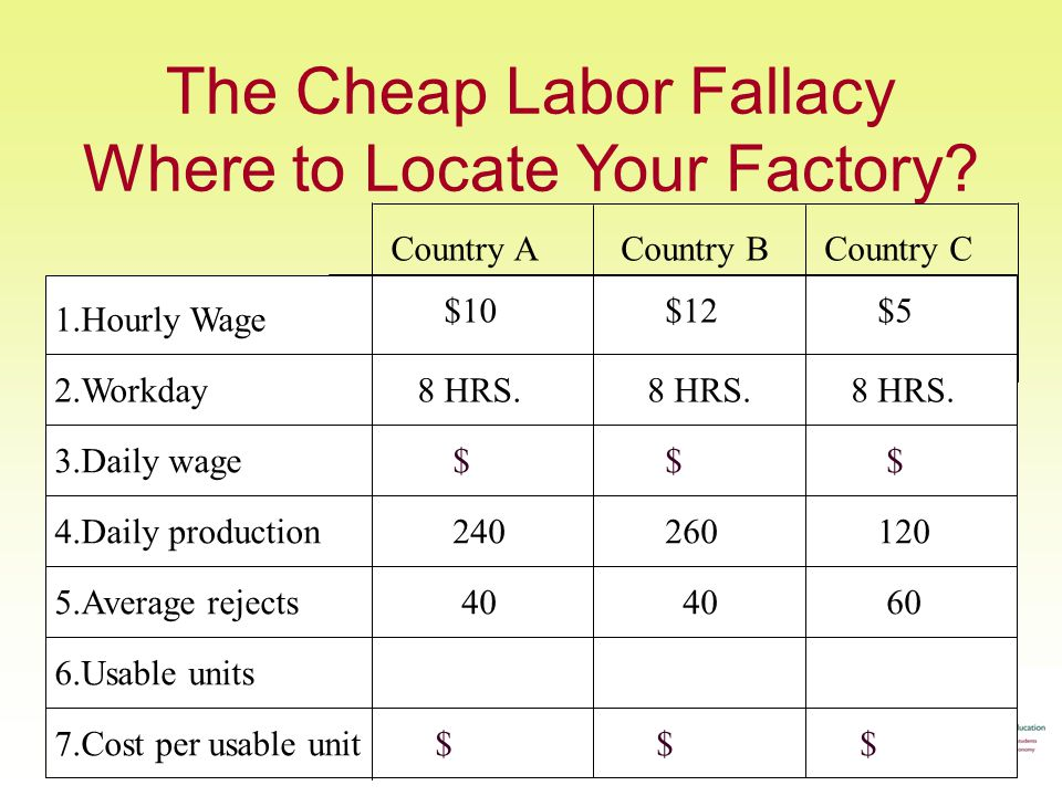 The Cheap Labor Fallacy Where to Locate Your Factory.
