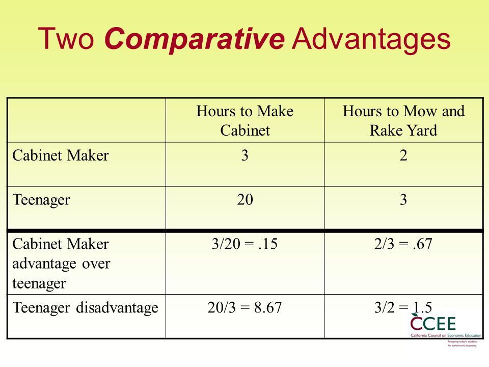 Two Comparative Advantages Hours to Make Cabinet Hours to Mow and Rake Yard Cabinet Maker32 Teenager203 Cabinet Maker advantage over teenager 3/20 =.152/3 =.67 Teenager disadvantage20/3 = 8.673/2 = 1.5