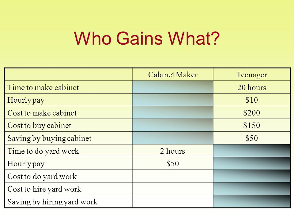 Who Gains What.