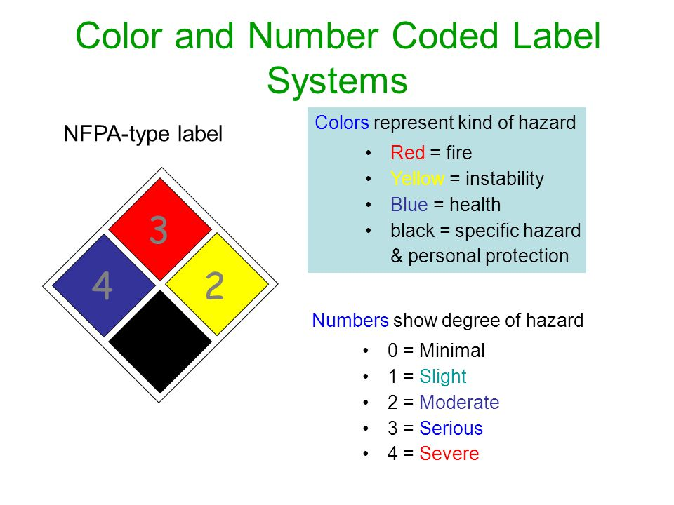 Color and Number Coded Label Systems 3 24 Colors represent kind of hazard Red = fire Yellow = instability Blue = health black = specific hazard & pers