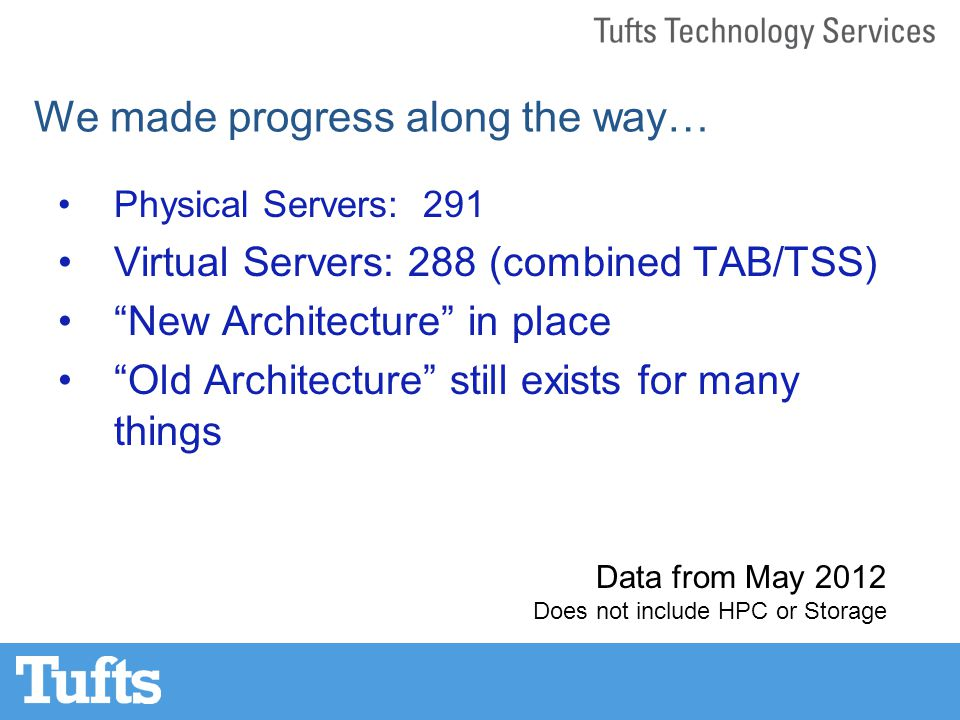 We made progress along the way… Physical Servers: 291 Virtual Servers: 288 (combined TAB/TSS) New Architecture in place Old Architecture still exists for many things Data from May 2012 Does not include HPC or Storage