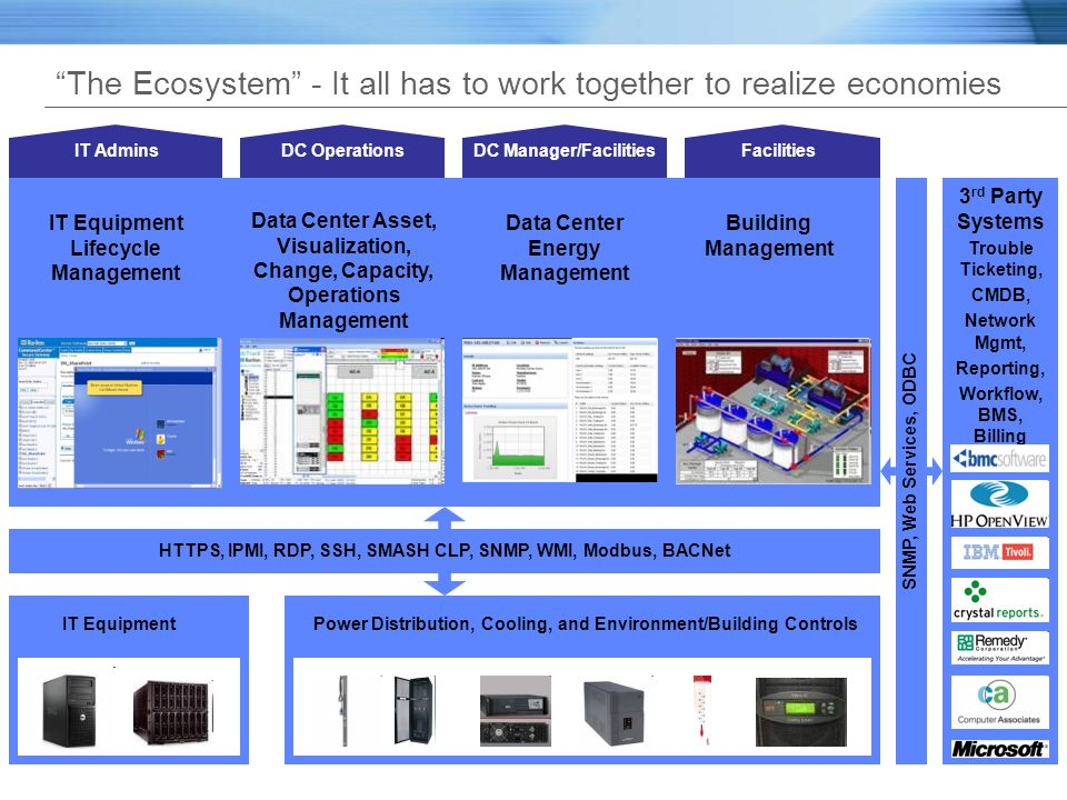 The Ecosystem - It all has to work together to realize economies IT EquipmentPower Distribution, Cooling, and Environment/Building Controls Data Cente