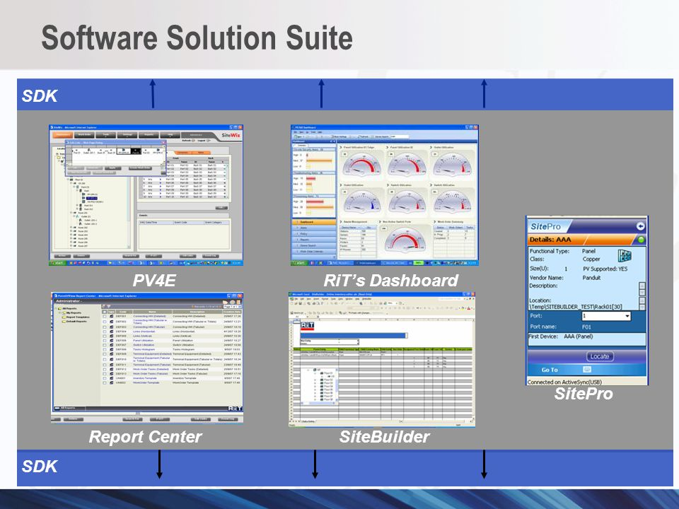 Software Solution Suite SDK RiTs Dashboard PV4E Report Center SiteBuilder SitePro