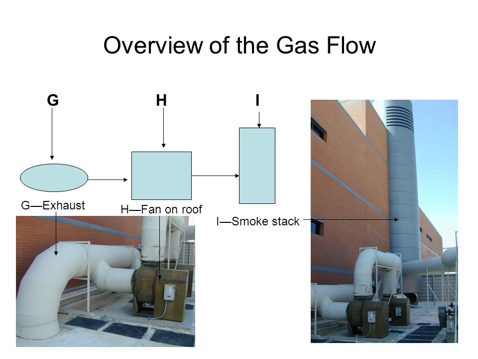 Overview of the Gas Flow G H I GExhaust HFan on roof ISmoke stack