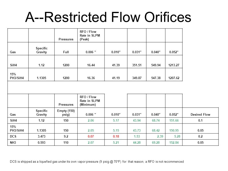 A--Restricted Flow Orifices Pressures RFO / Flow Rate in SLPM (Peak) Gas Specific GravityFull0.006 0.010 0.031 0.040 0.052 SiH41.12120016.4441.39351.51549.941213.27 15% PH3/SiH41.1305120016.3641.19349.87547.381207.62 Pressures RFO / Flow Rate in SLPM (Minimum) Gas Specific Gravity Empty (150) psig)0.006 0.010 0.031 0.040 0.052 Desired Flow SiH41.121502.065.1743.9468.74151.660.1 15% PH3/SiH41.13051502.055.1543.7368.42150.950.05 DCS3.4739.20.070.181.532.395.280.2 NH30.5931102.075.2144.2869.28152.840.05 DCS is shipped as a liquefied gas under its own vapor pressure (9 psig @ 70°F) for that reason, a RFO is not recommenced