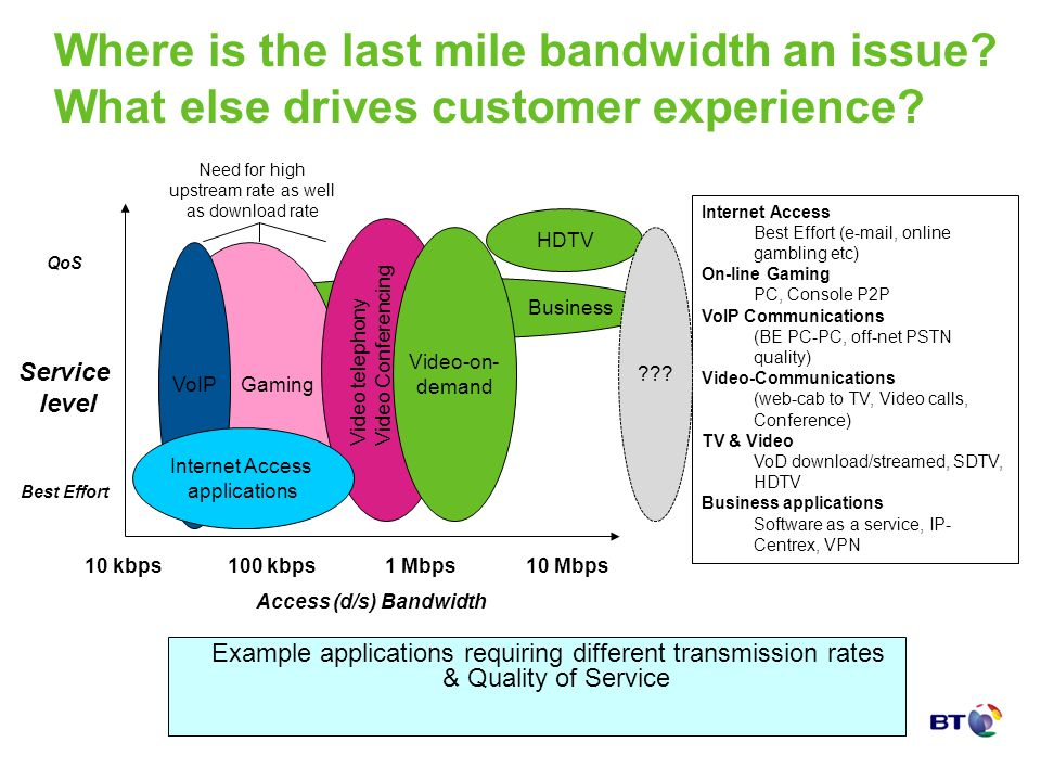 Business Where is the last mile bandwidth an issue? What else drives customer experience? Example applications requiring different transmission rates
