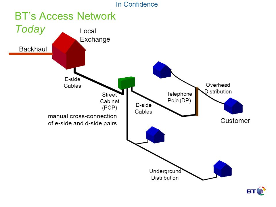 BTs Access Network Today Local Exchange Telephone Pole (DP) Customer Overhead Distribution Underground Distribution Backhaul E-side Cables D-side Cabl