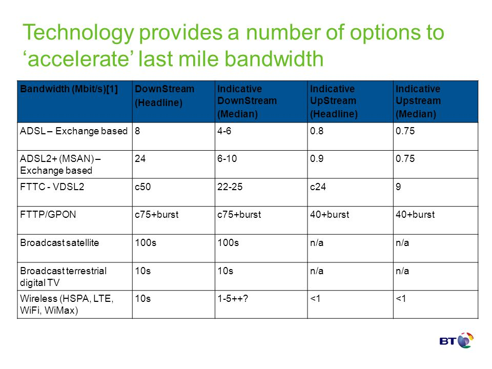 Technology provides a number of options to accelerate last mile bandwidth Bandwidth (Mbit/s)[1]DownStream (Headline) Indicative DownStream (Median) In