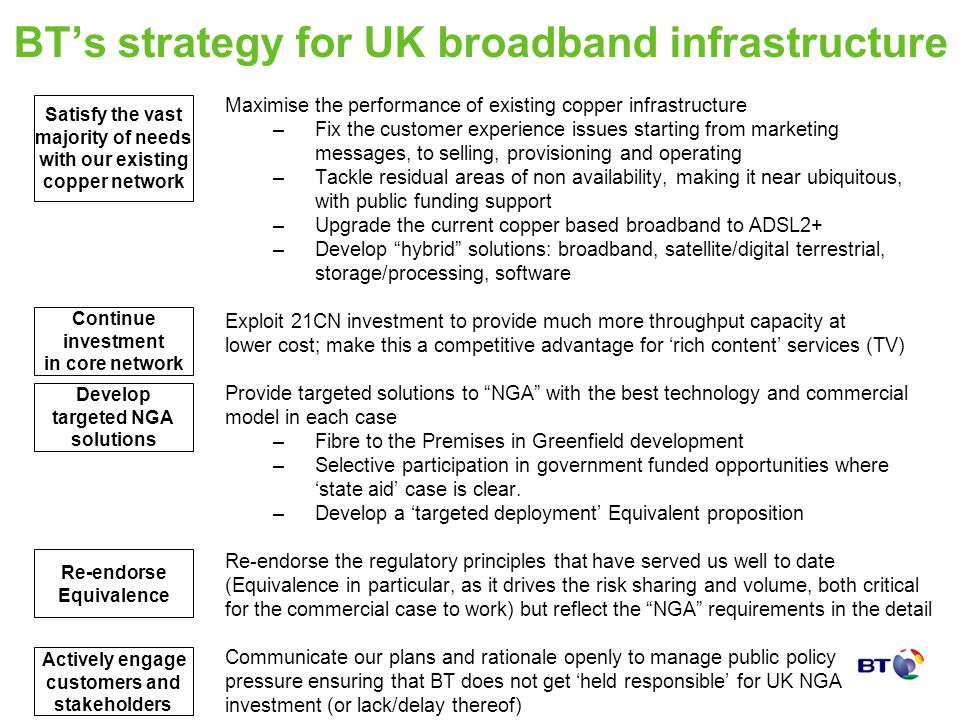 BTs strategy for UK broadband infrastructure Maximise the performance of existing copper infrastructure –Fix the customer experience issues starting f