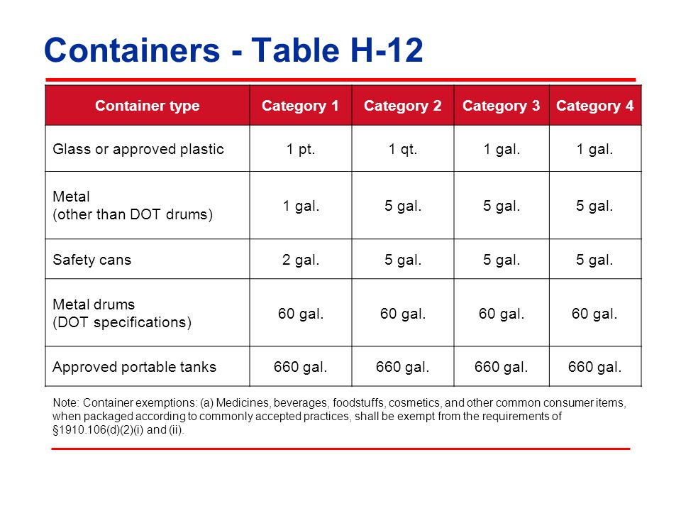 Containers - Table H-12 Container typeCategory 1Category 2Category 3Category 4 Glass or approved plastic1 pt.1 qt.1 gal. Metal (other than DOT drums)