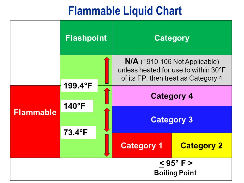 FlashpointCategory N/A (1910.106 Not Applicable) unless heated for use to within 30°F of its FP, then treat as Category 4 Flammable Category 4 Categor