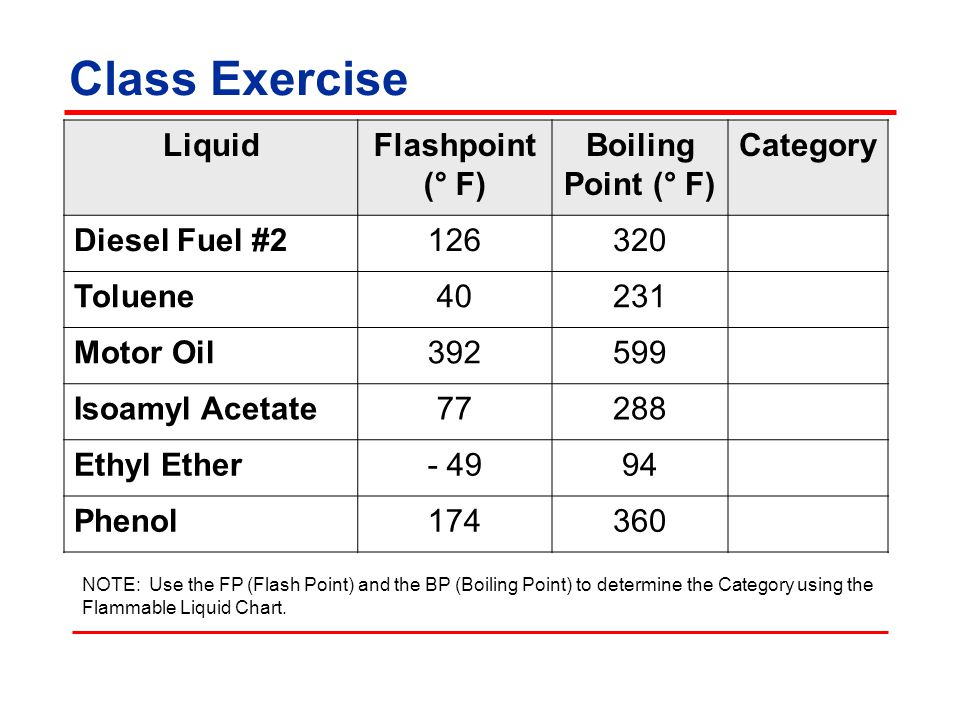 Class Exercise NOTE: Use the FP (Flash Point) and the BP (Boiling Point) to determine the Category using the Flammable Liquid Chart. LiquidFlashpoint