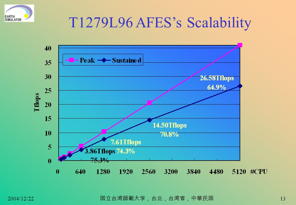 2004/12/22 12 An Overview of AFES (AGCM for the Earth Simulator) –Primitive equation system (hydrostatic approximation) Valid (arguably) down to 10 km (T1279) –Spectral Eulerian –Physical processes Cumulus parameterizations (A-S, Kuo, MCA, Emanuel) Radiation (mstranX: Sekiguchi et al.