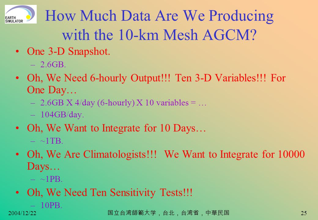 2004/12/22 24 How Many Points Are There in the 10-km Mesh AGCM.