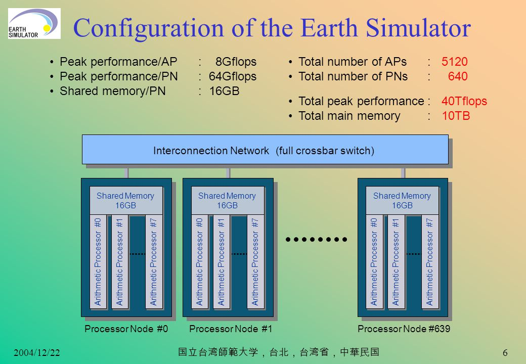 2004/12/22 5 Comparison of PN Size about 6m Peak Performance: 64Gflops Electric Power: about 8kVA Air Cooling Peak Performance: 64Gflops Electric Power: about 90kVA Air Cooling about 7m NEC SX-4 (1 node) Earth Simulator 70cm 100cm