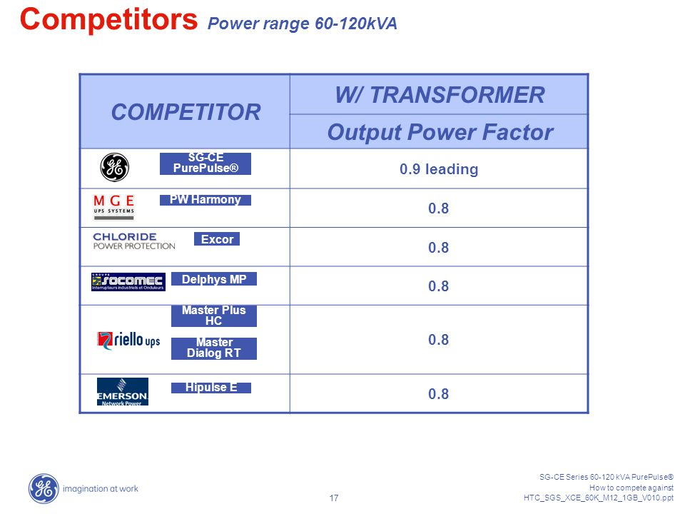 SG-CE Series 60-120 kVA PurePulse® How to compete against HTC_SGS_XCE_60K_M12_1GB_V010.ppt 16 OUTPUT PERFORMANCES