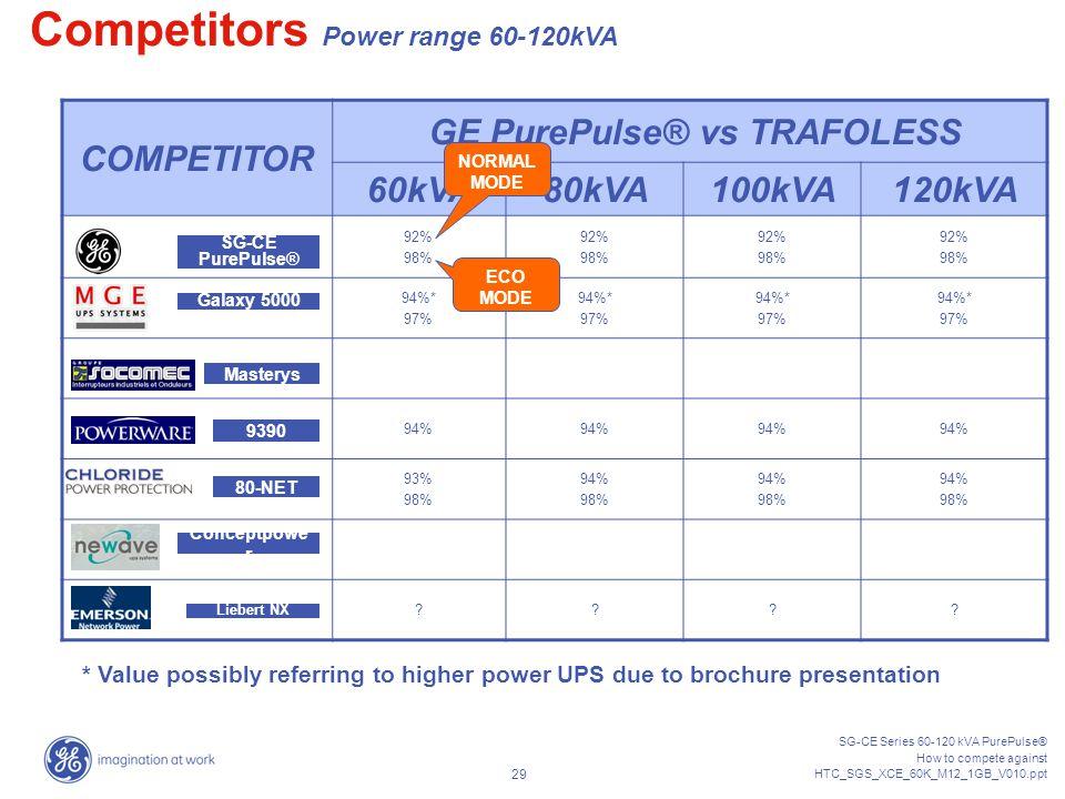 SG-CE Series 60-120 kVA PurePulse® How to compete against HTC_SGS_XCE_60K_M12_1GB_V010.ppt 28 COMPETITOR W/ TRANSFORMER 60kVA80kVA100kVA120kVA 92% 98%