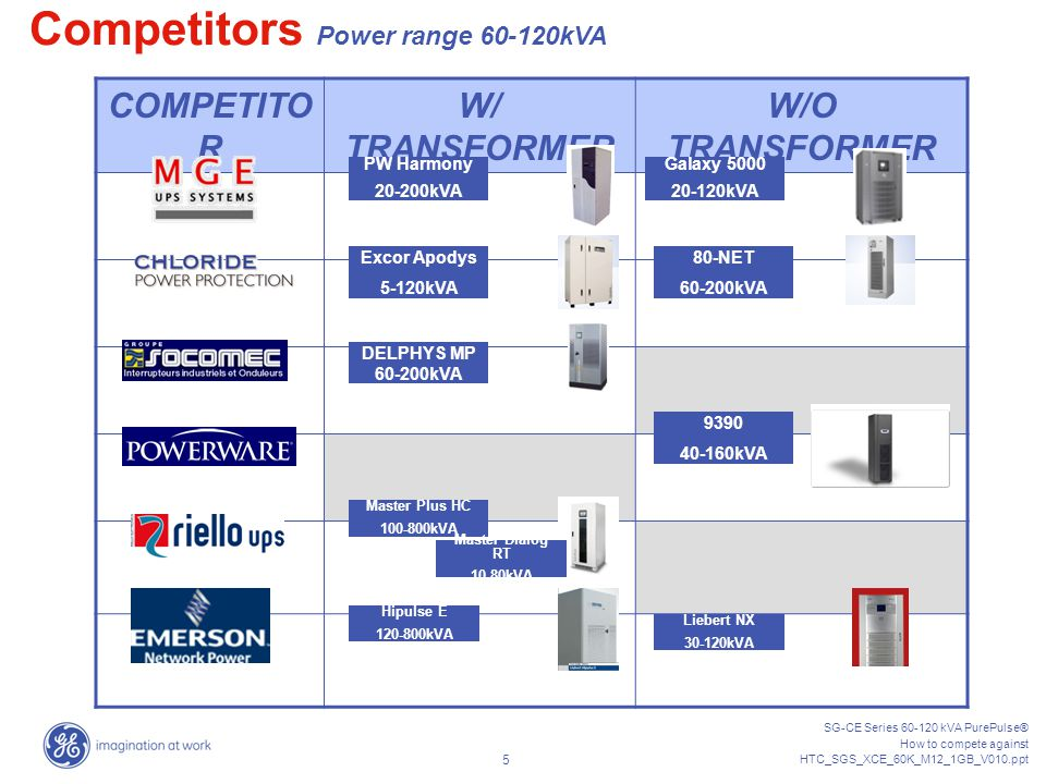 SG-CE Series 60-120 kVA PurePulse® How to compete against HTC_SGS_XCE_60K_M12_1GB_V010.ppt 4 COMPETITORS