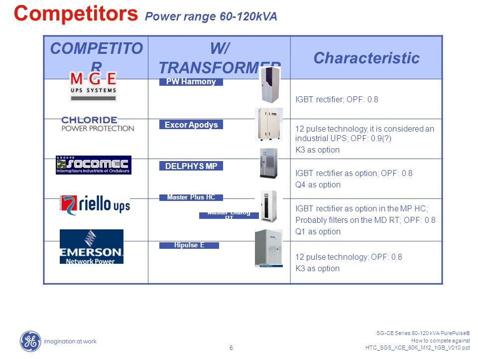 SG-CE Series 60-120 kVA PurePulse® How to compete against HTC_SGS_XCE_60K_M12_1GB_V010.ppt 5 COMPETITO R W/ TRANSFORMER W/O TRANSFORMER DELPHYS MP 60-