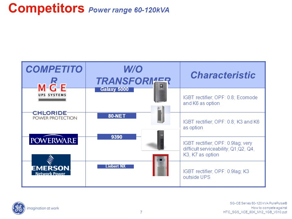 SG-CE Series 60-120 kVA PurePulse® How to compete against HTC_SGS_XCE_60K_M12_1GB_V010.ppt 6 COMPETITO R W/ TRANSFORMER Characteristic IGBT rectifier;