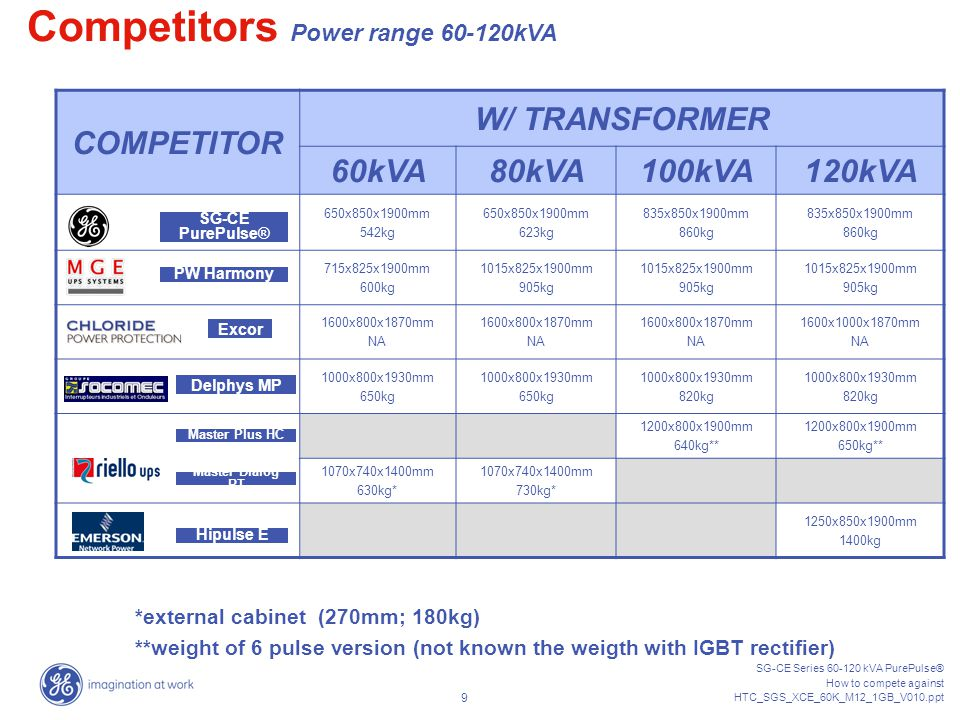 SG-CE Series 60-120 kVA PurePulse® How to compete against HTC_SGS_XCE_60K_M12_1GB_V010.ppt 9 COMPETITOR W/ TRANSFORMER 60kVA80kVA100kVA120kVA 650x850x1900mm 542kg 650x850x1900mm 623kg 835x850x1900mm 860kg 835x850x1900mm 860kg 715x825x1900mm 600kg 1015x825x1900mm 905kg 1015x825x1900mm 905kg 1015x825x1900mm 905kg 1600x800x1870mm NA 1600x800x1870mm NA 1600x800x1870mm NA 1600x1000x1870mm NA 1000x800x1930mm 650kg 1000x800x1930mm 650kg 1000x800x1930mm 820kg 1000x800x1930mm 820kg 1200x800x1900mm 640kg** 1200x800x1900mm 650kg** 1070x740x1400mm 630kg* 1070x740x1400mm 730kg* 1250x850x1900mm 1400kg Delphys MP PW Harmony Competitors Power range 60-120kVA Master Plus HC Excor Master Dialog RT Hipulse E SG-CE PurePulse® *external cabinet (270mm; 180kg) **weight of 6 pulse version (not known the weigth with IGBT rectifier)