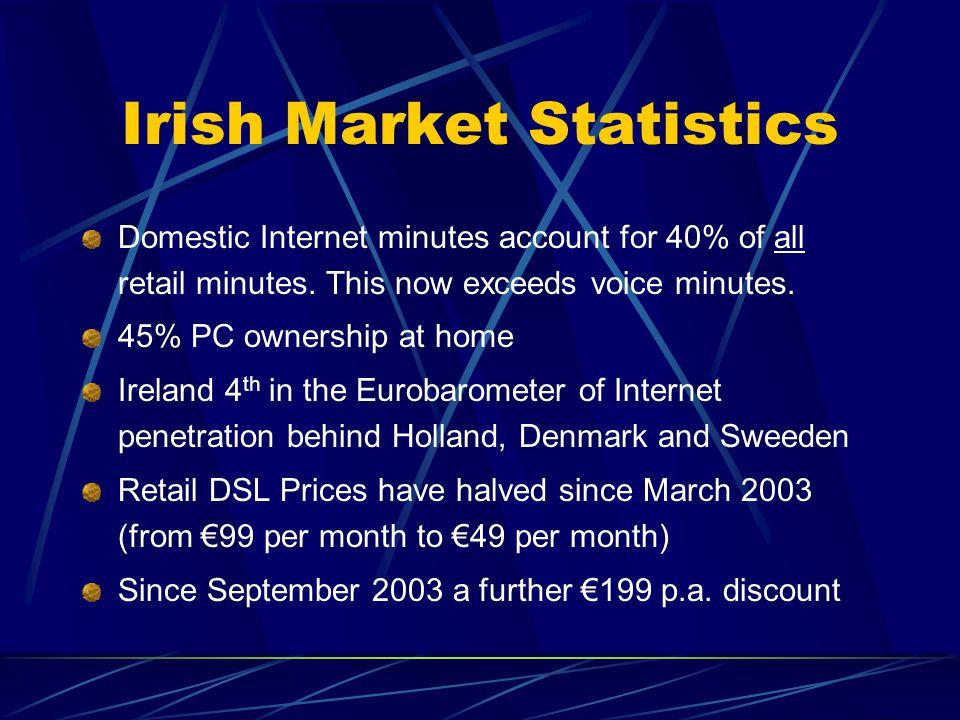 Irish Market Statistics Domestic Internet minutes account for 40% of all retail minutes.