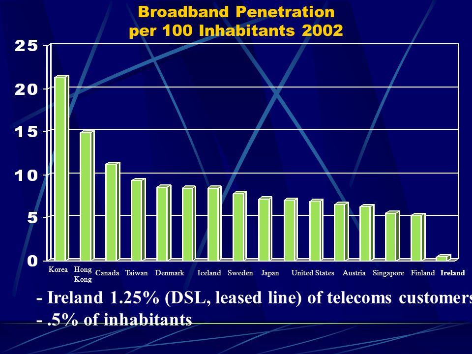 Broadband Penetration per 100 Inhabitants 2002 KoreaHong Kong CanadaTaiwanDenmarkIcelandSwedenJapanUnited StatesFinlandIrelandAustriaSingapore - Ireland 1.25% (DSL, leased line) of telecoms customers -.5% of inhabitants