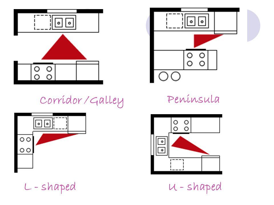 Corridor /Galley Peninsula L - shaped U - shaped
