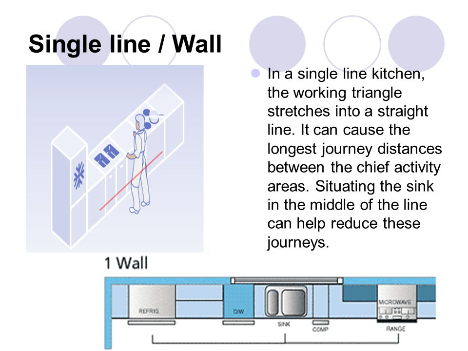 Single line / Wall In a single line kitchen, the working triangle stretches into a straight line. It can cause the longest journey distances between t