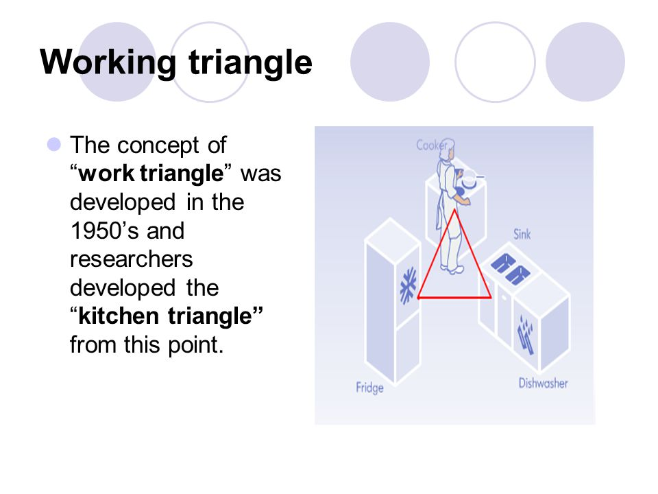 Working triangle The concept ofwork triangle was developed in the 1950s and researchers developed thekitchen triangle from this point.
