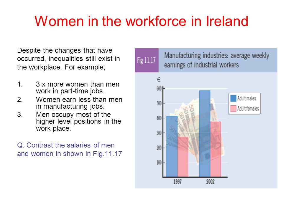 Women in the workforce in Ireland Despite the changes that have occurred, inequalities still exist in the workplace. For example; 1.3 x more women tha
