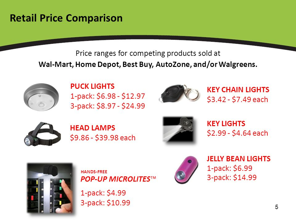 5 Retail Price Comparison PUCK LIGHTS 1-pack: $6.98 - $12.97 3-pack: $8.97 - $24.99 KEY CHAIN LIGHTS $3.42 - $7.49 each KEY LIGHTS $2.99 - $4.64 each HEAD LAMPS $9.86 - $39.98 each Price ranges for competing products sold at Wal-Mart, Home Depot, Best Buy, AutoZone, and/or Walgreens.