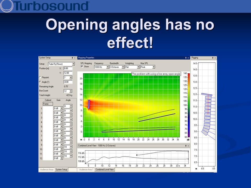 Opening angles has no effect!