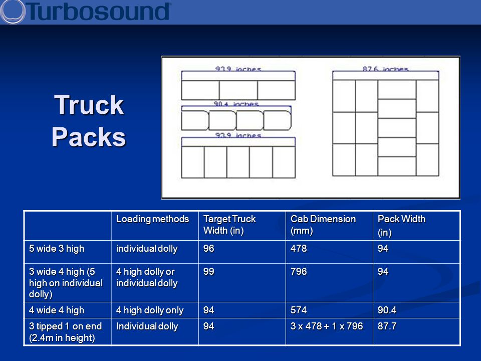 Loading methods Target Truck Width (in) Cab Dimension (mm) Pack Width (in) 5 wide 3 high individual dolly 9647894 3 wide 4 high (5 high on individual
