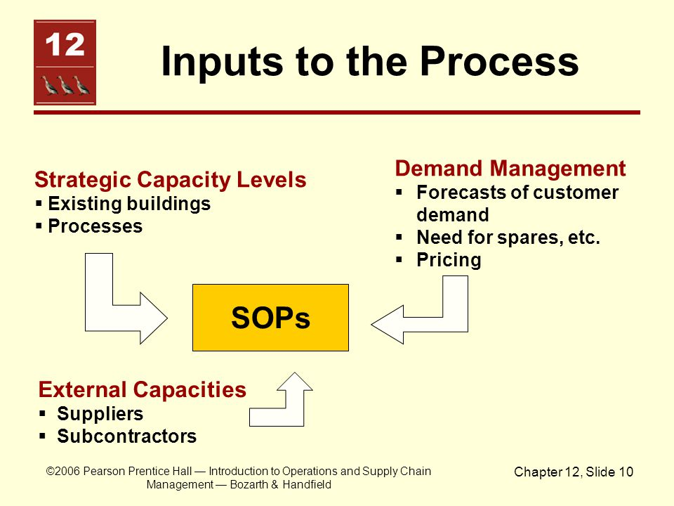 ©2006 Pearson Prentice Hall Introduction to Operations and Supply Chain Management Bozarth & Handfield Chapter 12, Slide 10 Inputs to the Process SOPs