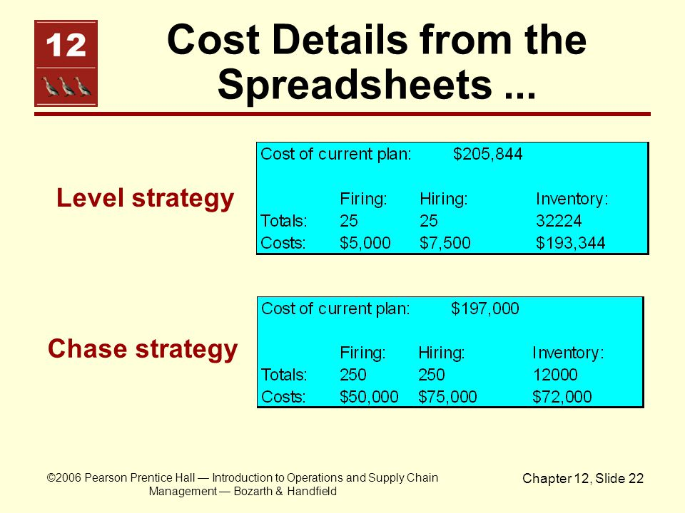 ©2006 Pearson Prentice Hall Introduction to Operations and Supply Chain Management Bozarth & Handfield Chapter 12, Slide 22 Cost Details from the Spre