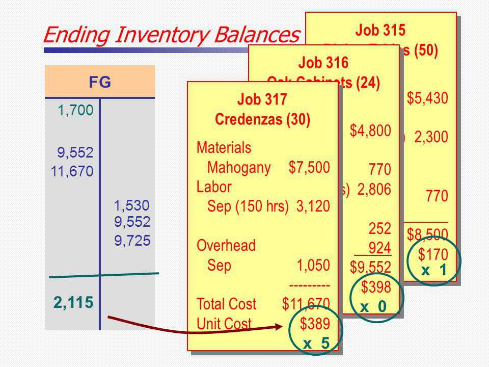 Ending Inventory Balances Job 315 Dining Tables (50) Job 315 Dining Tables (50) Materials Maple$5,430 Labor Aug (110 hrs)2,300 Overhead Aug-03770 _______ Total Cost$8,500 Unit Cost$170 FG 1,700 9,552 11,670 1,530 9,552 9,725 Job 316 Oak Cabinets (24) Job 316 Oak Cabinets (24) Materials Oak$4,800 Labor Aug (36 hrs)770 Sep (132 hrs)2,806 Overhead Aug252 Sep 924 Total Cost$9,552 Unit Cost$398 Job 317 Credenzas (30) Job 317 Credenzas (30) Materials Mahogany$7,500 Labor Sep (150 hrs)3,120 Overhead Sep1,050 --------- Total Cost$11,670 Unit Cost$389 2,115 x 5 x 0 x 1