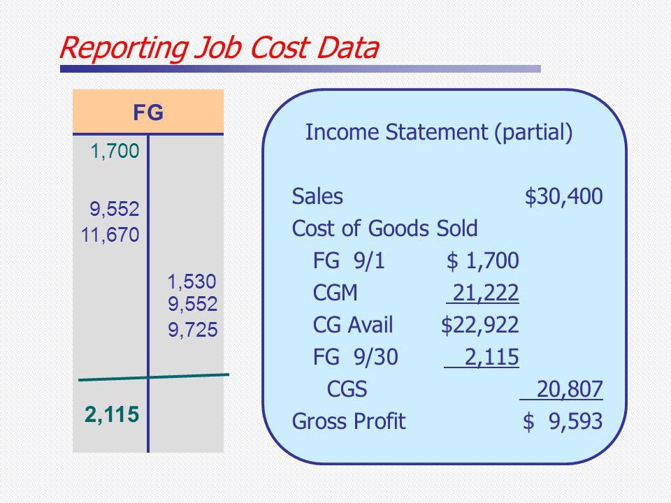 Reporting Job Cost Data FG 1,700 9,552 11,670 1,530 9,552 9,725 2,115 Income Statement (partial) Sales$30,400 Cost of Goods Sold FG 9/1$ 1,700 CGM 21,222 CG Avail $22,922 FG 9/30 2,115 CGS 20,807 Gross Profit$ 9,593