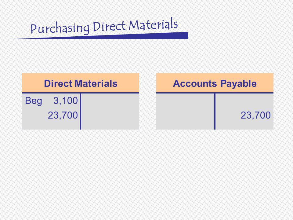 Direct Materials Beg3,100 23,700 Accounts Payable 23,700 Purchasing Direct Materials
