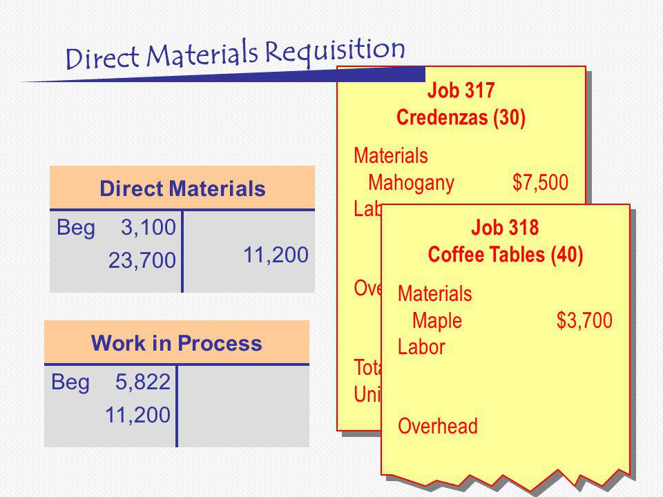Direct Materials Beg3,100 23,700 Work in Process Beg5,822 11,200 Job 317 Credenzas (30) Job 317 Credenzas (30) Materials Mahogany$7,500 Labor Overhead Total Cost Unit Cost Job 318 Coffee Tables (40) Materials Maple$3,700 Labor Overhead Direct Materials Requisition